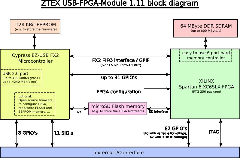 USBFPGA Module 111  Spartan    6    LX9 to LX25 FPGA Board