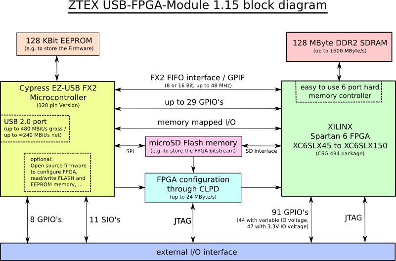 Block diagram of Spartan 6 LX45 to LX150 USB-FPGA-Module 1.15 from ZTEX