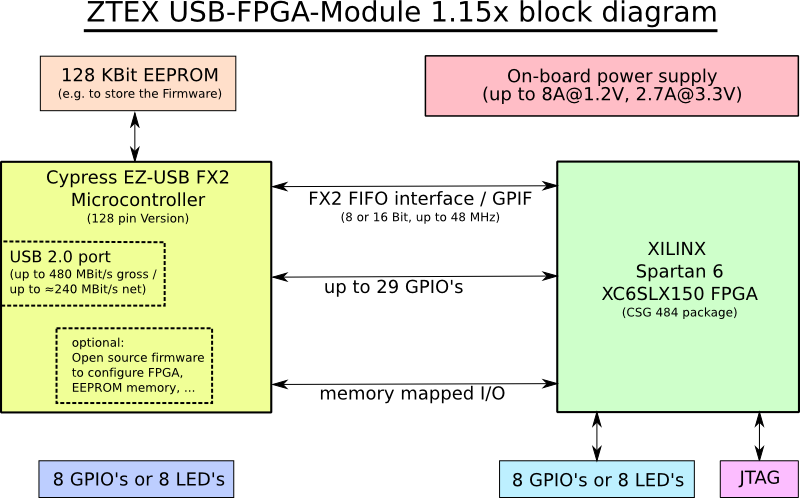 Block Diagram of Spartan 6 XC6SLX150 USB-FPGA Module 1.15x for cryptographic computations and FPGA clusters