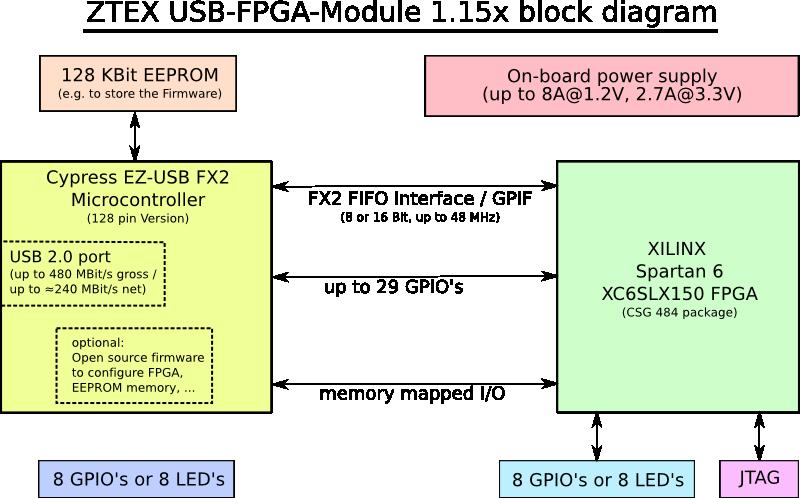 usb fpga module 1 15x spartan 6 lx150 fpga board with usb 2 0 Spartan Mark VI Armor block diagram of spartan 6 xc6slx150 usb fpga module 1 15x for cryptographic computations and