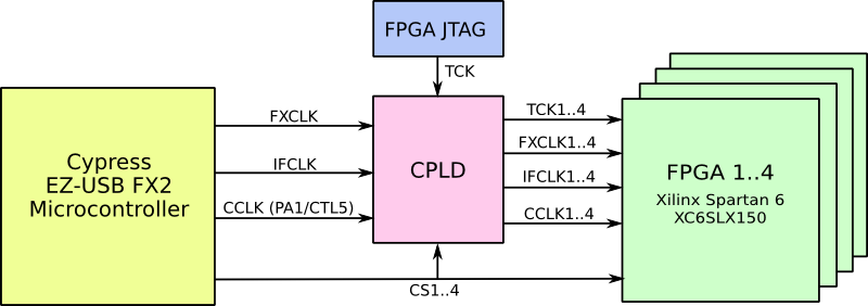 CPLD operation on Spartan 6 XC6SLX150 USB-FPGA Module 1.15y with Quad-FPGA for cryptographic computations and FPGA clusters