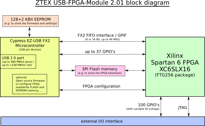 Block diagram of the ZTEX FPGA Board with Spartan 6 FPGA and USB 2.0