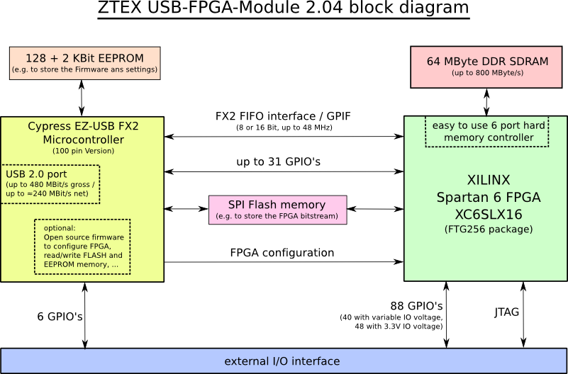 Block diagram of the ZTEX FPGA Board with Spartan 6 FPGA, DDR SDRAM and USB 2.0