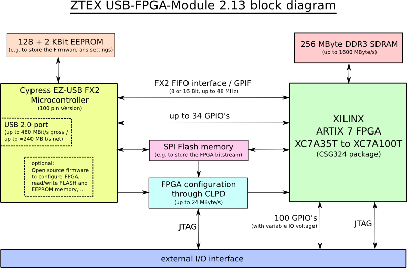Block diagram of the ZTEX USB-FPGA Module 2.13 with Artix 7 XC7A35T to XC7100T FPGA, 256 MB DDR3 SDRAM and USB 2.0