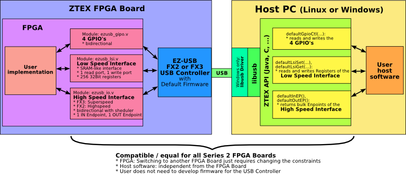 Block diagram of Default Firmware Interface of ZTEX Series 2 FPGA Boards